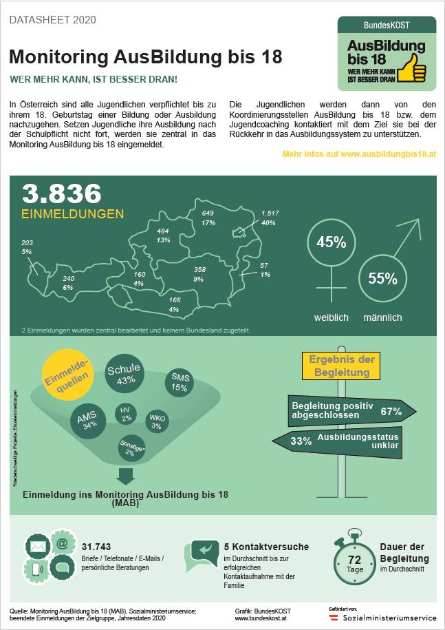 Grafik: MAB Datasheet 2020